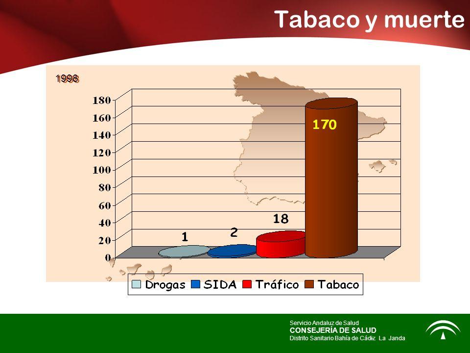 Tabaco y muerte Servicio Andaluz de Salud CONSEJERÍA DE SALUD Distrito Sanitario Bahía de Cádiz – -La Janda 1998