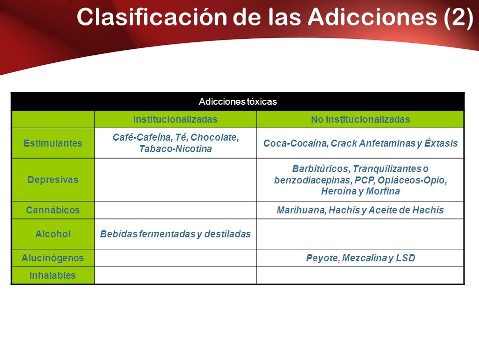 Clasificación de las Adicciones (2) Adicciones tóxicas InstitucionalizadasNo institucionalizadas Estimulantes Café-Cafeína, Té, Chocolate, Tabaco-Nicotina Coca-Cocaína, Crack Anfetaminas y Éxtasis Depresivas Barbitúricos, Tranquilizantes o benzodiacepinas, PCP, Opiáceos-Opio, Heroína y Morfina CannábicosMarihuana, Hachís y Aceite de Hachís AlcoholBebidas fermentadas y destiladas AlucinógenosPeyote, Mezcalina y LSD Inhalables