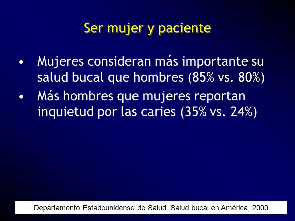 Ser mujer y paciente Mujeres consideran más importante su salud bucal que hombres (85% vs. 80%) Más hombres que mujeres reportan inquietud por las car