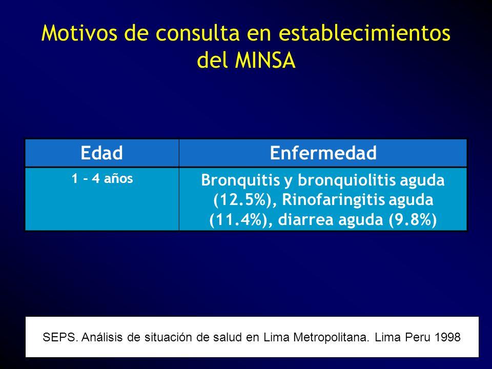Motivos de consulta en establecimientos del MINSA SEPS. Análisis de situación de salud en Lima Metropolitana. Lima Peru 1998 EdadEnfermedad 1 - 4 años