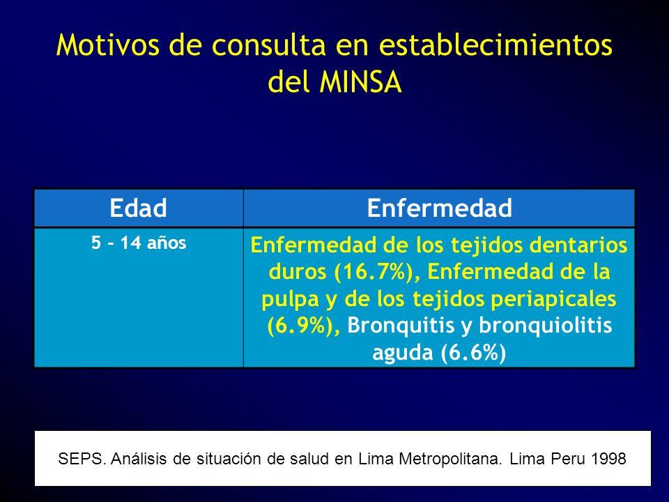 Motivos de consulta en establecimientos del MINSA SEPS. Análisis de situación de salud en Lima Metropolitana. Lima Peru 1998 EdadEnfermedad 5 - 14 año