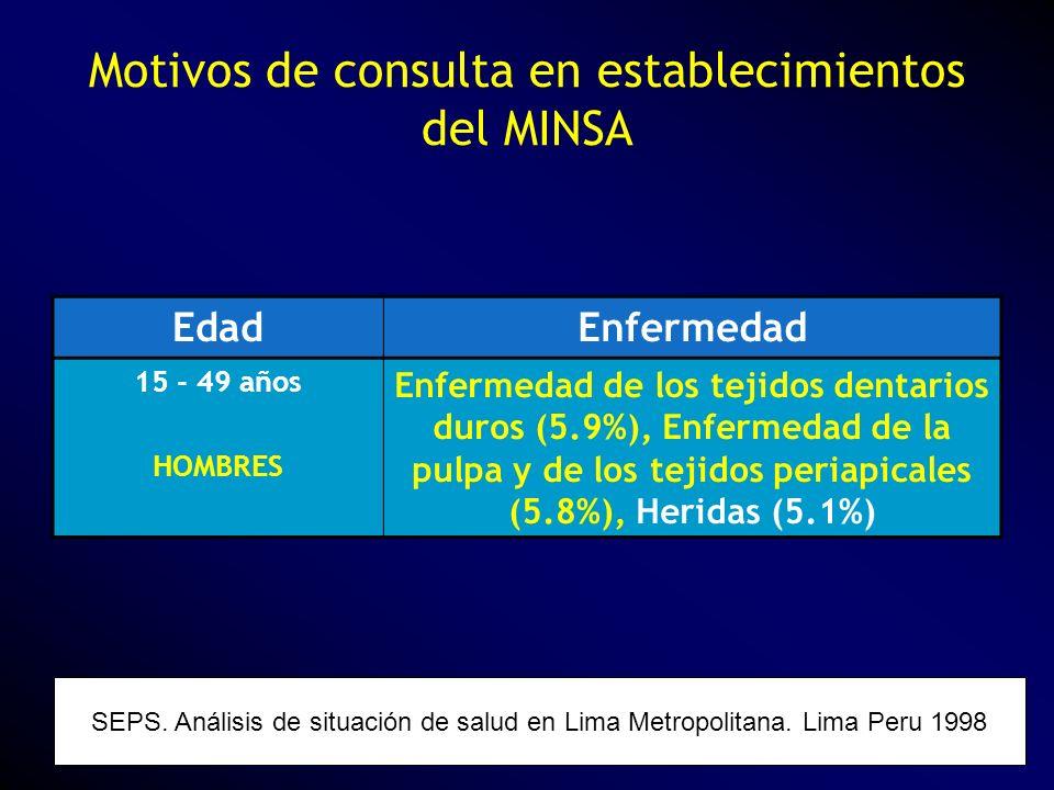 Motivos de consulta en establecimientos del MINSA SEPS. Análisis de situación de salud en Lima Metropolitana. Lima Peru 1998 EdadEnfermedad 15 - 49 añ