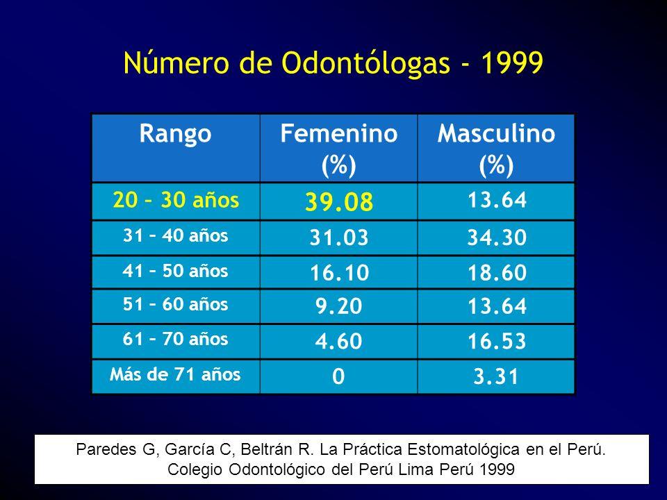 Número de Odontólogas - 1999 Paredes G, García C, Beltrán R. La Práctica Estomatológica en el Perú. Colegio Odontológico del Perú Lima Perú 1999 Rango