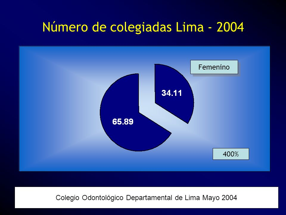Número de colegiadas Lima - 2004 Colegio Odontológico Departamental de Lima Mayo 2004 Femenino 400%
