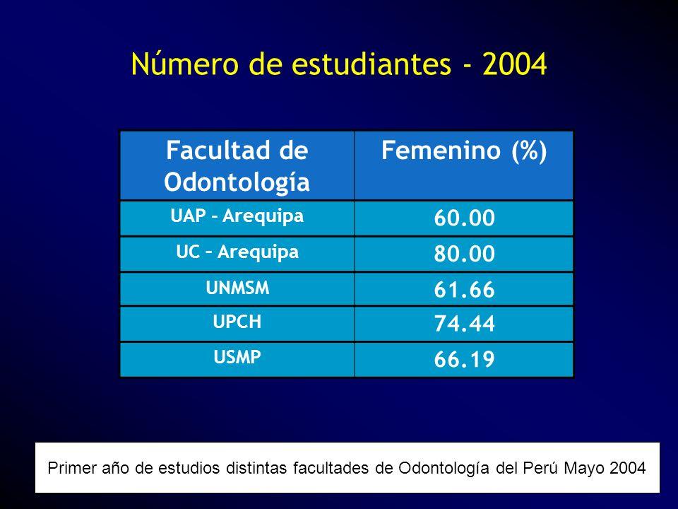 Número de estudiantes - 2004 Primer año de estudios distintas facultades de Odontología del Perú Mayo 2004 Facultad de Odontología Femenino (%) UAP -