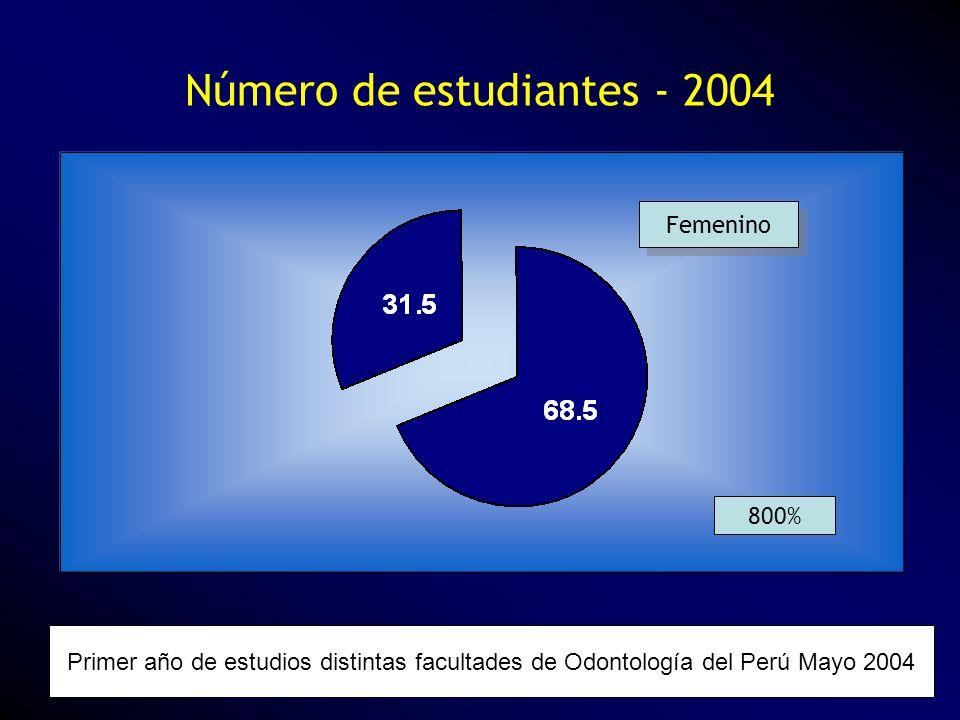 Número de estudiantes - 2004 Primer año de estudios distintas facultades de Odontología del Perú Mayo 2004 Femenino 800%