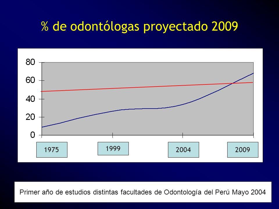 % de odontólogas proyectado 2009 Primer año de estudios distintas facultades de Odontología del Perú Mayo 2004 1975 1999 20042009