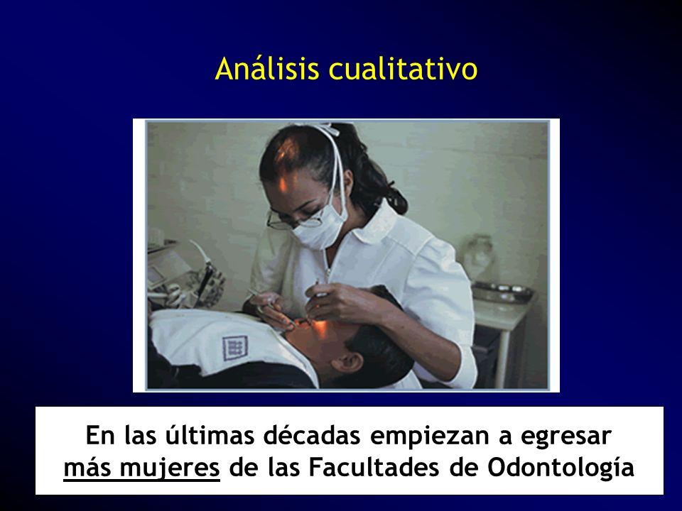 Análisis cualitativo En las últimas décadas empiezan a egresar más mujeres de las Facultades de Odontología