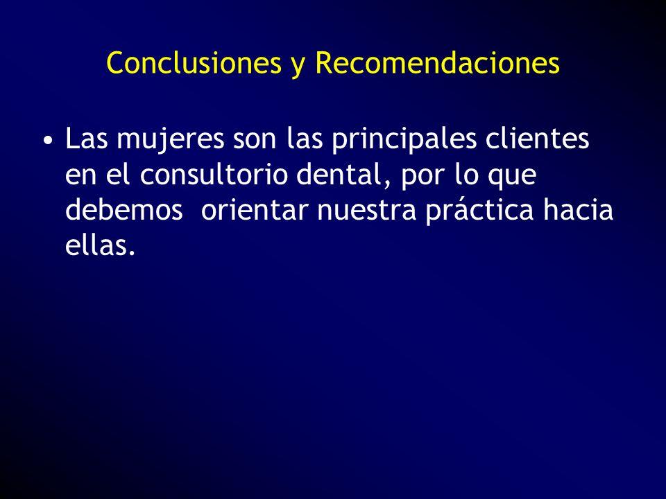 Las mujeres son las principales clientes en el consultorio dental, por lo que debemos orientar nuestra práctica hacia ellas. Conclusiones y Recomendac