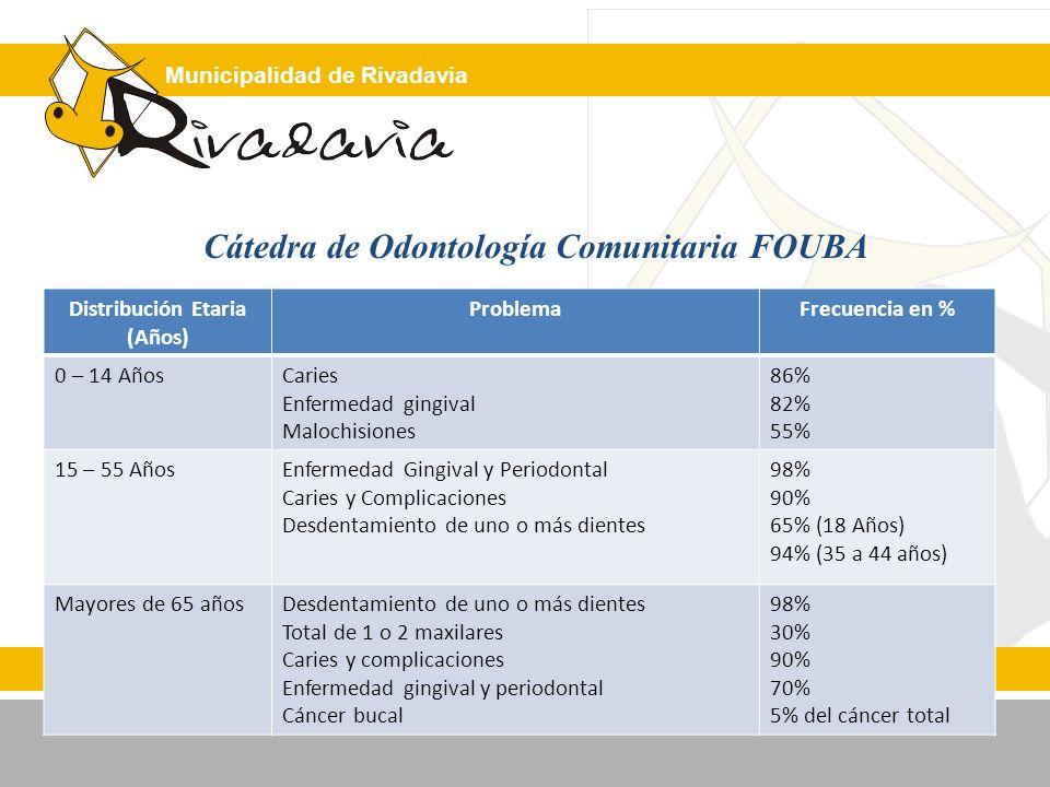 Municipalidad de Rivadavia Resultados de medidas preventivas Cátedra de Odontología Comunitaria FOUBA Modelo UsadoPoblaciónTiempoPlacaCariesEnfermedad Gingival Higiene Bucal FFA 1% semanal 6002 años-44%-82%-46% Higiene Bucal Selladores Fna 0,2% semanal 1202 añosNR-70,82%NR Higiene Bucal Fna 0,2% semanal 28802 añosNR-52,17%NR