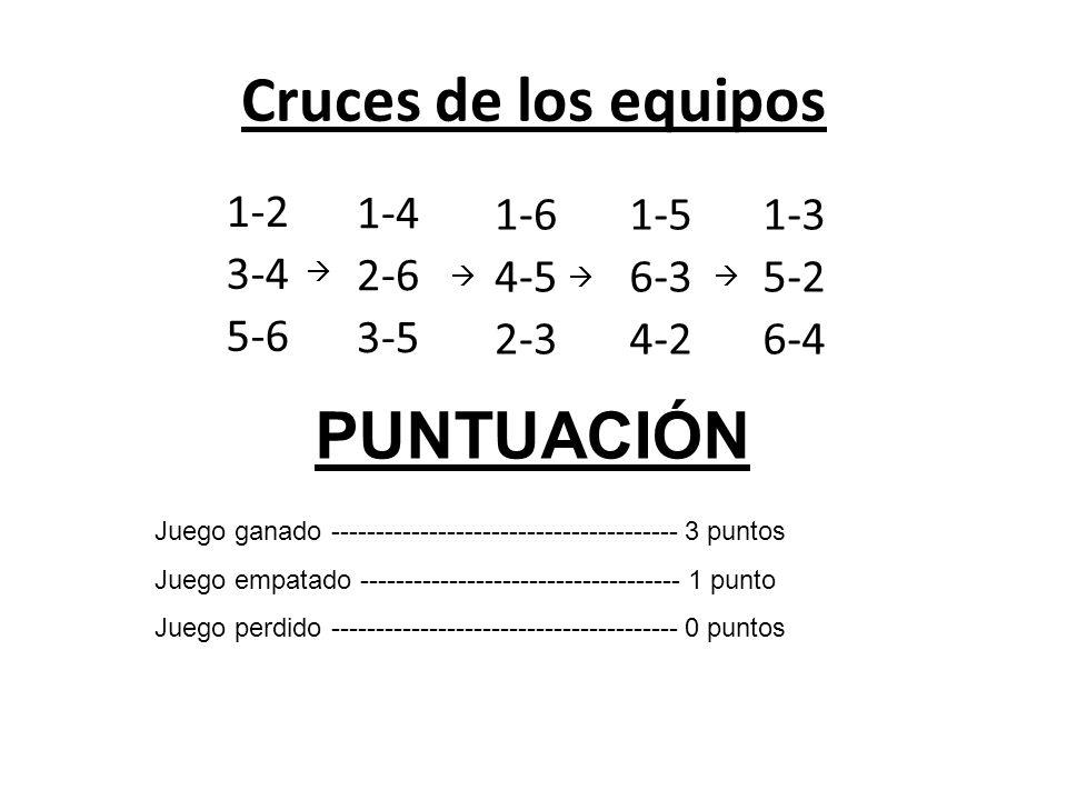 Cruces de los equipos 1-2 3-4 5-6 1-4 2-6 3-5 1-6 4-5 2-3 1-5 6-3 4-2 1-3 5-2 6-4 PUNTUACIÓN Juego ganado --------------------------------------- 3 pu
