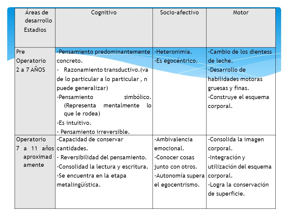 Áreas de desarrollo Estadios CognitivoSocio-afectivoMotor Pre Operatorio 2 a 7 AÑOS -Pensamiento predominantemente concreto. -Razonamiento transductiv