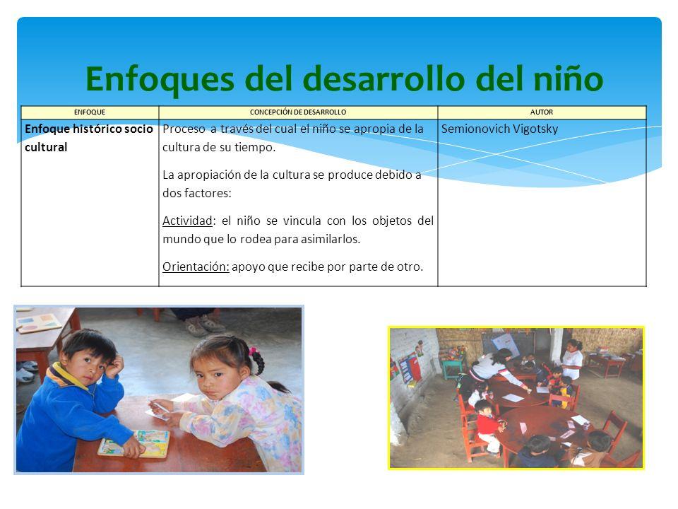 Enfoques del desarrollo del niño ENFOQUECONCEPCIÓN DE DESARROLLOAUTOR Enfoque histórico socio cultural Proceso a través del cual el niño se apropia de