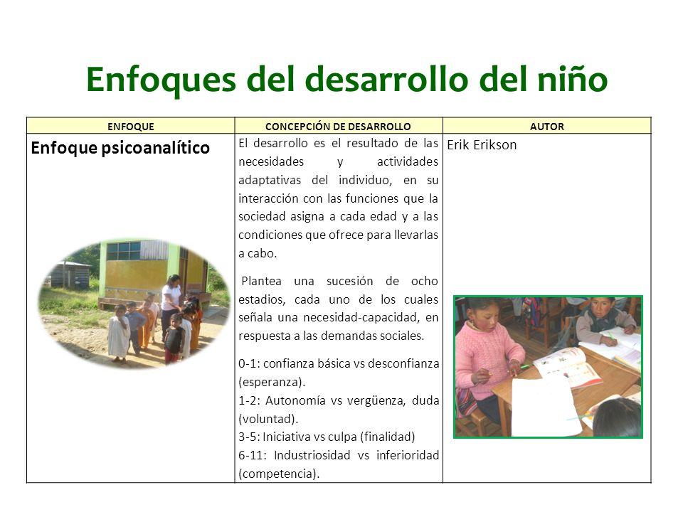 Enfoques del desarrollo del niño ENFOQUECONCEPCIÓN DE DESARROLLOAUTOR Enfoque ecológico Los ambientes, representados por cuatro estructuras concéntricas o sistemas tienen un rol central en el desarrollo humano.