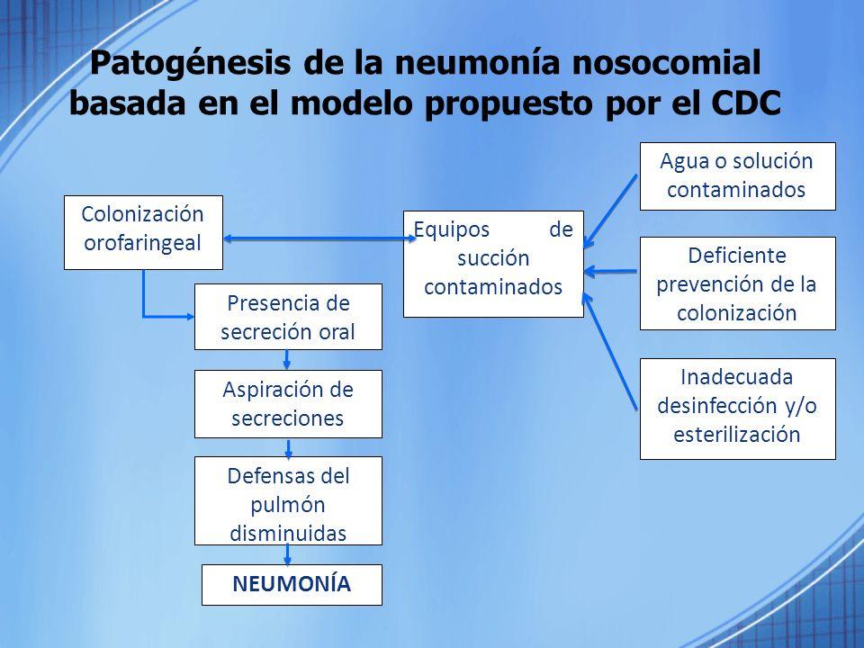 Patogénesis de la neumonía nosocomial basada en el modelo propuesto por el CDC Colonización orofaringeal Presencia de secreción oral Aspiración de sec