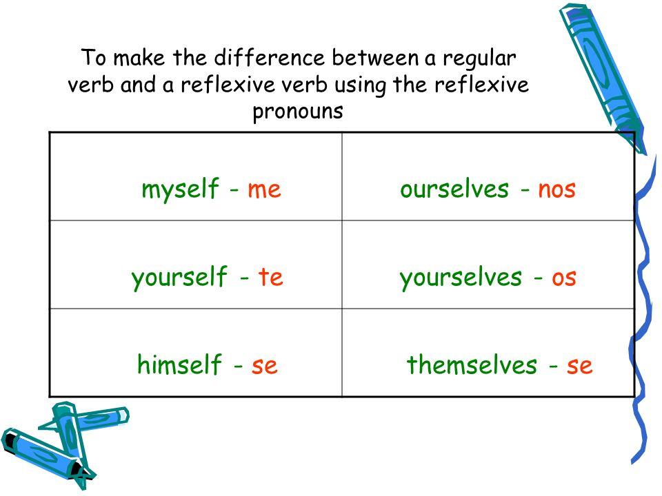 In order to conjugate a reflexive verb, we put the reflexive pronoun … 1.