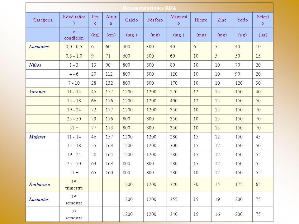 Recomendaciones RDA Categoría Edad.(años ) Pes o Altur a CalcioFósforo Magnesi o HierroZincYodo Seleni o o condición (kg)(cm)(mg ) (µg) Lactantes0,0 -