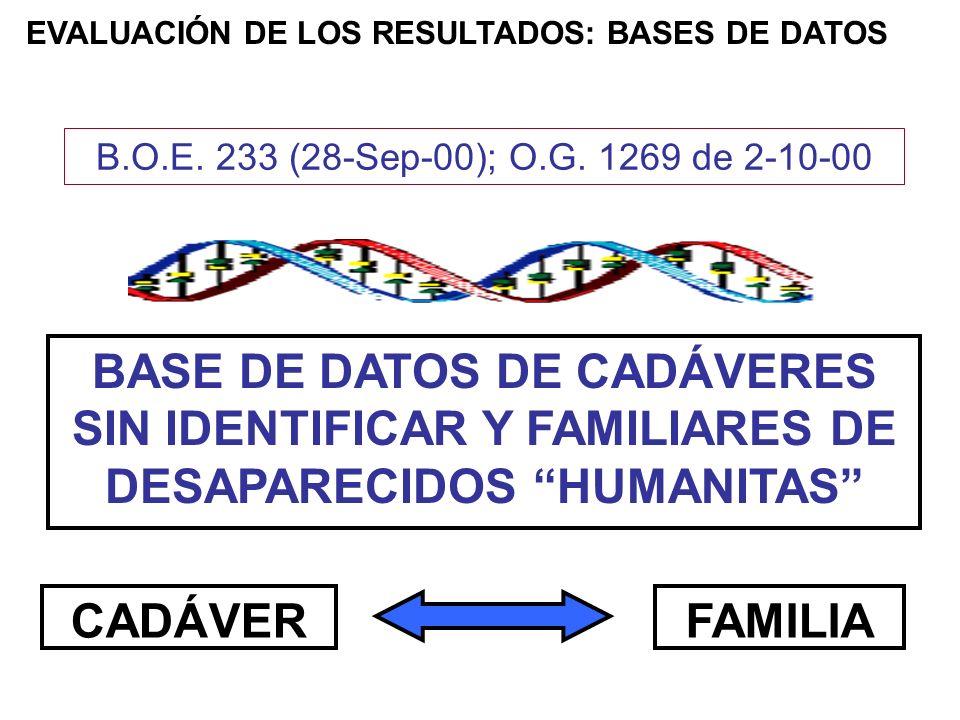 CADÁVER BASE DE DATOS DE CADÁVERES SIN IDENTIFICAR Y FAMILIARES DE DESAPARECIDOS HUMANITAS FAMILIA B.O.E. 233 (28-Sep-00); O.G. 1269 de 2-10-00 EVALUA