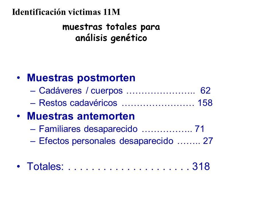 muestras totales para análisis genético Muestras postmorten –Cadáveres / cuerpos ………………….. 62 –Restos cadavéricos …………………… 158 Muestras antemorten –Fa