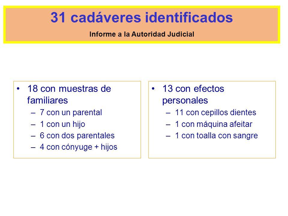 18 con muestras de familiares –7 con un parental –1 con un hijo –6 con dos parentales –4 con cónyuge + hijos 13 con efectos personales –11 con cepillo