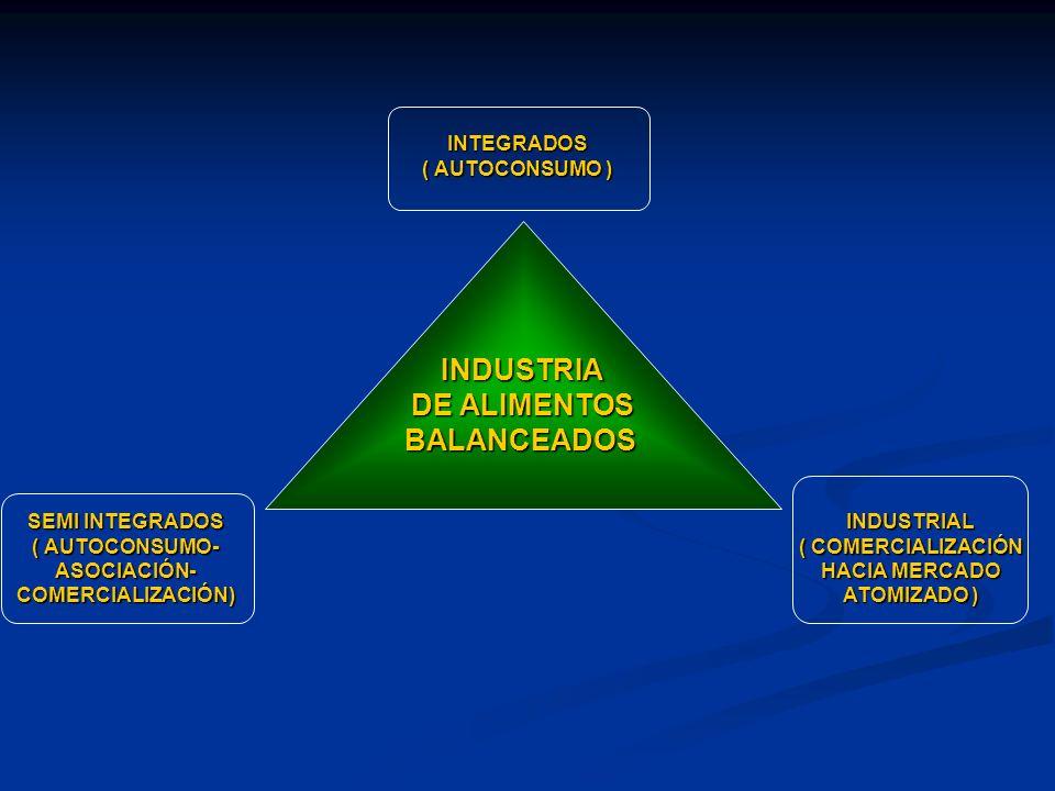 INDUSTRIA DE ALIMENTOS BALANCEADOS INTEGRADOS ( AUTOCONSUMO ) SEMI INTEGRADOS ( AUTOCONSUMO- ASOCIACIÓN-COMERCIALIZACIÓN)INDUSTRIAL ( COMERCIALIZACIÓN