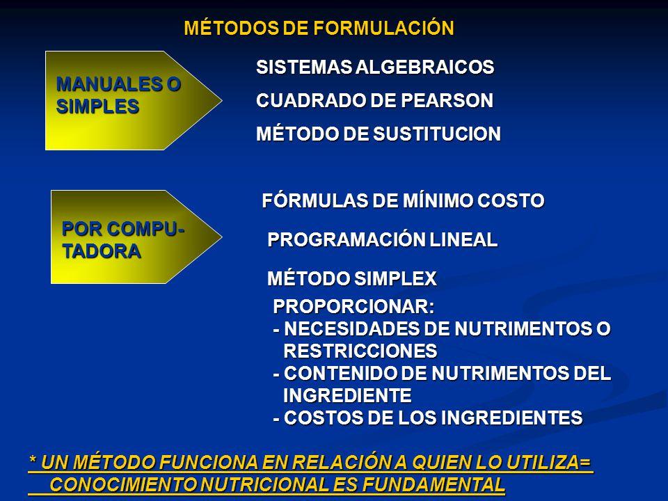 MÉTODOS DE FORMULACIÓN MANUALES O SIMPLES SISTEMAS ALGEBRAICOS CUADRADO DE PEARSON MÉTODO DE SUSTITUCION POR COMPU- TADORA FÓRMULAS DE MÍNIMO COSTO PR