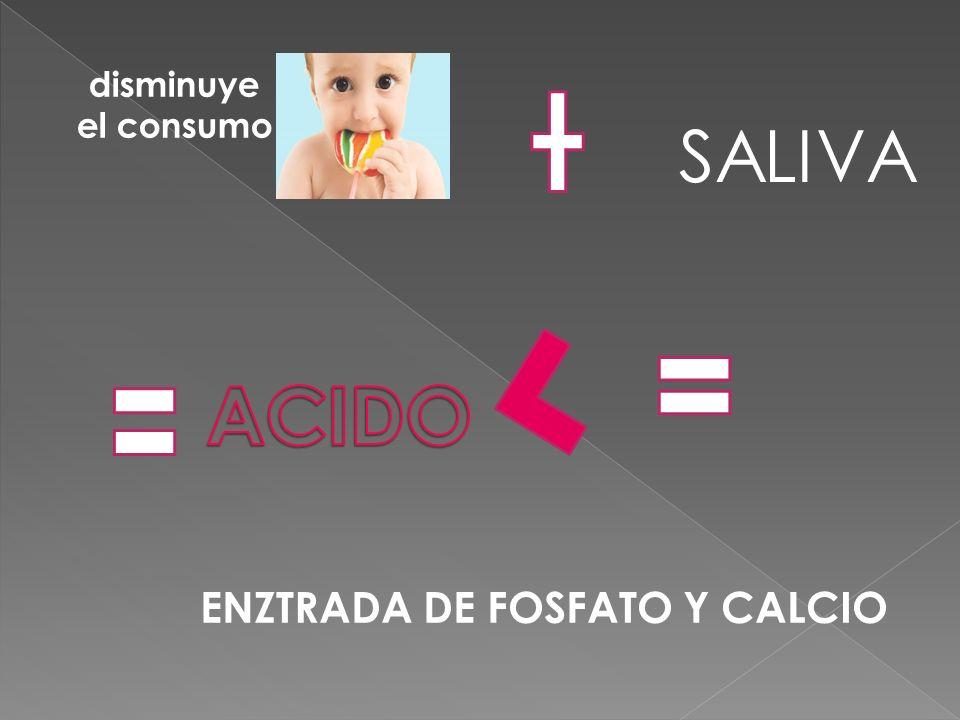 disminuye el consumo SALIVA ENZTRADA DE FOSFATO Y CALCIO