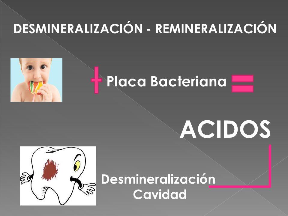 DESMINERALIZACIÓN - REMINERALIZACIÓN Placa Bacteriana ACIDOS Desmineralización Cavidad