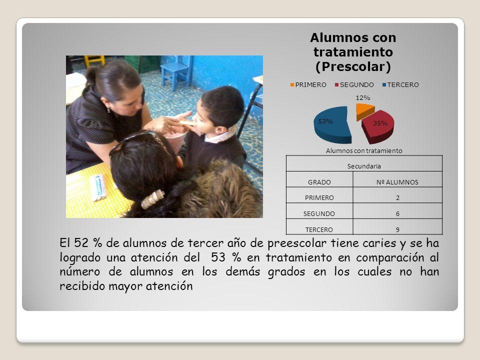 Alumnos con tratamiento Secundaria GRADONº ALUMNOS PRIMERO2 SEGUNDO6 TERCERO9 El 52 % de alumnos de tercer año de preescolar tiene caries y se ha logr