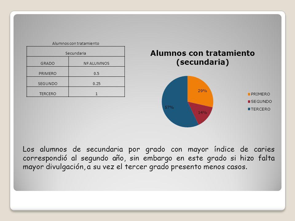 Alumnos con tratamiento Secundaria GRADONº ALUMNOS PRIMERO0.5 SEGUNDO0.25 TERCERO1 Los alumnos de secundaria por grado con mayor índice de caries corr