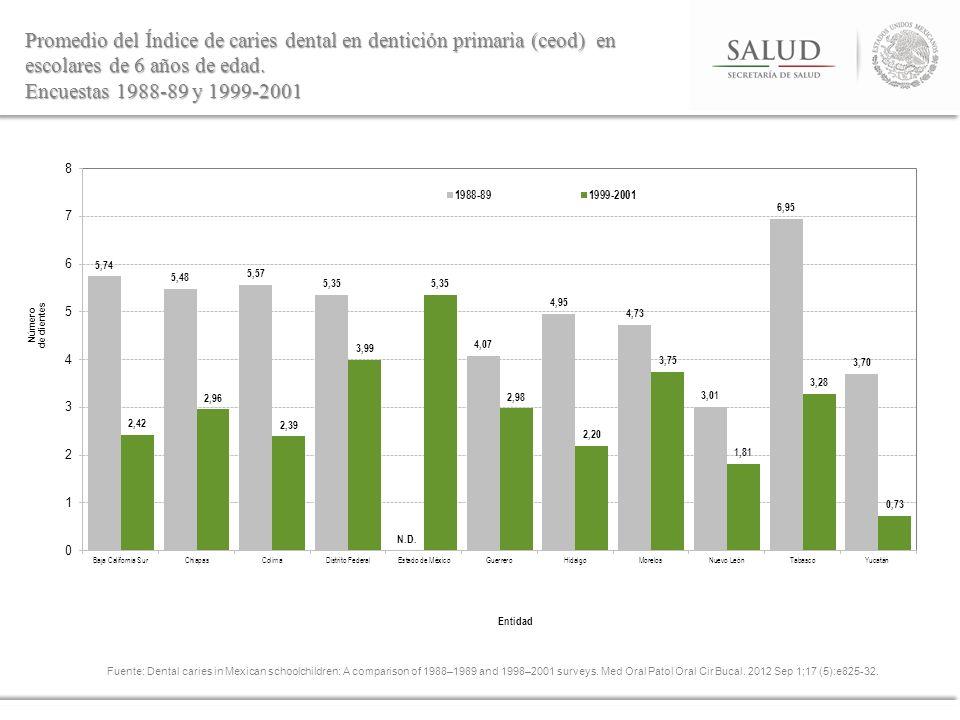 Promedio del Índice de caries dental en dentición primaria (ceod) en escolares de 6 años de edad. Encuestas 1988-89 y 1999-2001 Fuente: Dental caries