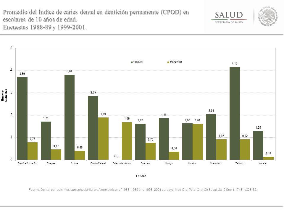 Promedio del Índice de caries dental en dentición permanente (CPOD) en escolares de 10 años de edad. Encuestas 1988-89 y 1999-2001. Fuente: Dental car