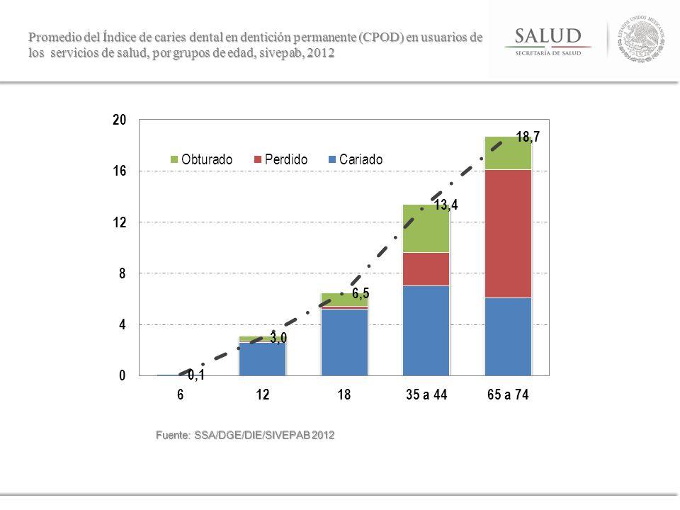 Promedio del Índice de caries dental en dentición permanente (CPOD) en usuarios de los servicios de salud, por grupos de edad, sivepab, 2012 Fuente: S