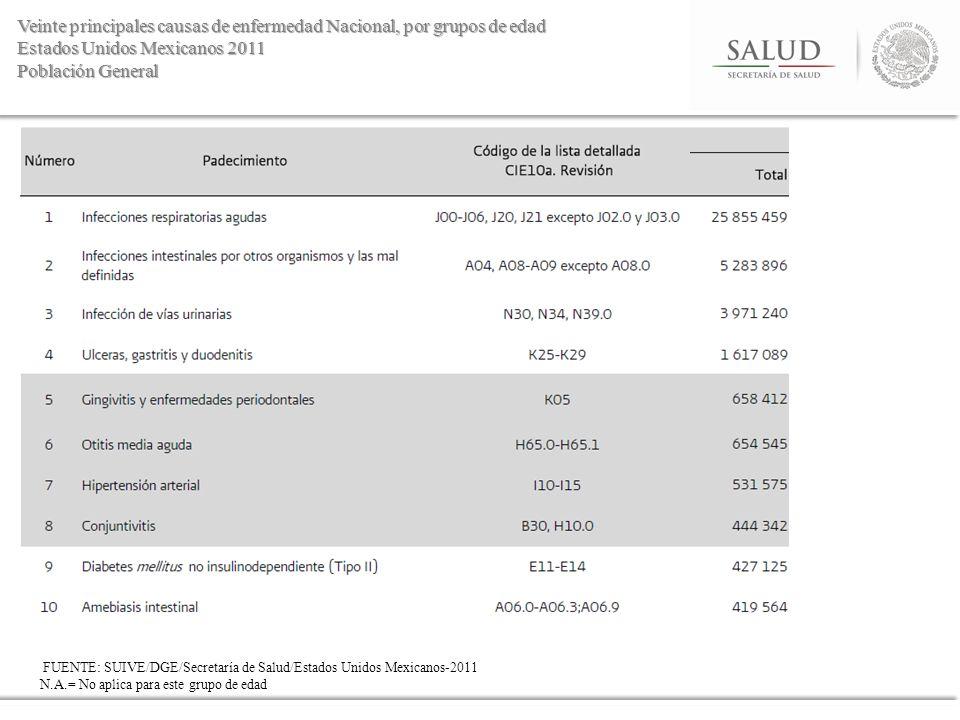 Veinte principales causas de enfermedad Nacional, por grupos de edad Estados Unidos Mexicanos 2011 Población General FUENTE: SUIVE/DGE/Secretaría de S