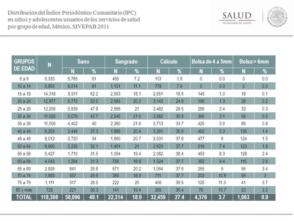 Distribución del Índice Periodóntico Comunitario (IPC) en niños y adolescentes usuarios de los servicios de salud por grupo de edad, México, SIVEPAB 2