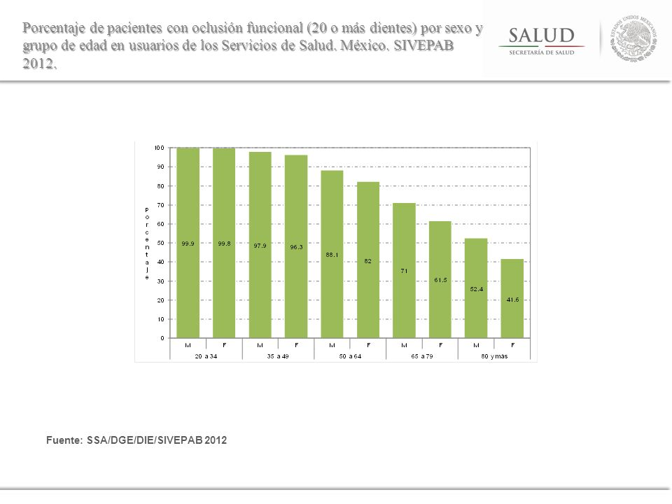 Porcentaje de pacientes con oclusión funcional (20 o más dientes) por sexo y grupo de edad en usuarios de los Servicios de Salud. México. SIVEPAB 2012