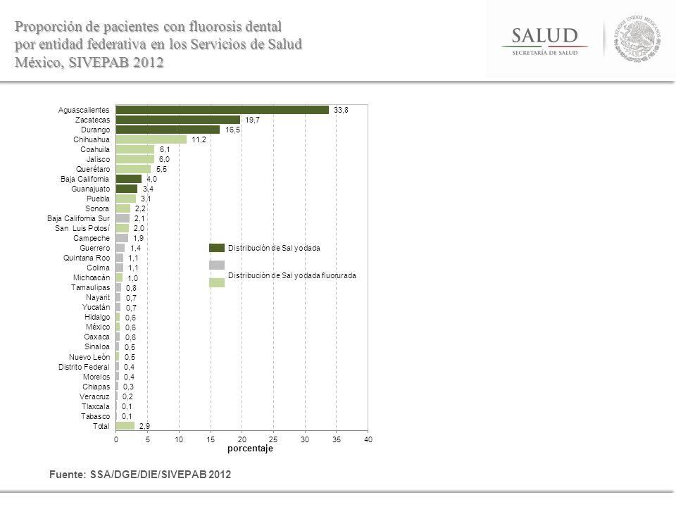 Proporción de pacientes con fluorosis dental por entidad federativa en los Servicios de Salud México, SIVEPAB 2012 Fuente: SSA/DGE/DIE/SIVEPAB 2012