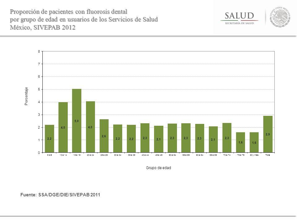 Proporción de pacientes con fluorosis dental por grupo de edad en usuarios de los Servicios de Salud México, SIVEPAB 2012 Fuente: SSA/DGE/DIE/SIVEPAB