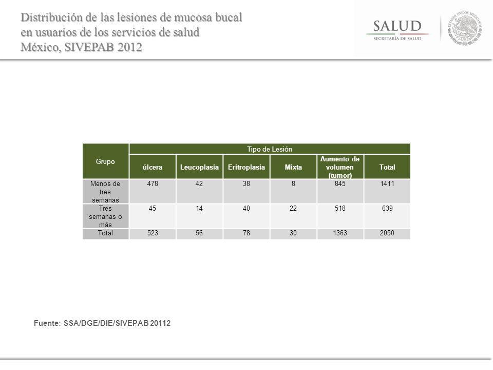 Distribución de las lesiones de mucosa bucal en usuarios de los servicios de salud México, SIVEPAB 2012 Fuente: SSA/DGE/DIE/SIVEPAB 20112 Grupo Tipo d