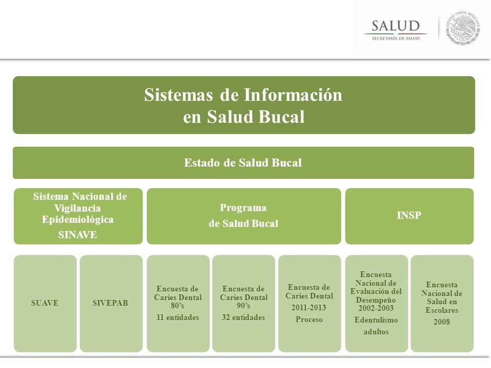 Sistemas de Información en Salud Bucal Estado de Salud Bucal Sistema Nacional de Vigilancia Epidemiológica SINAVE SUAVESIVEPAB Programa de Salud Bucal