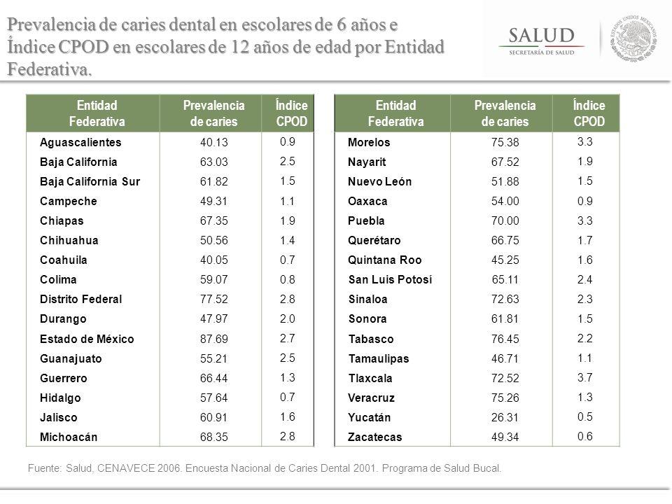 Prevalencia de caries dental en escolares de 6 años e Índice CPOD en escolares de 12 años de edad por Entidad Federativa. Entidad Federativa Prevalenc