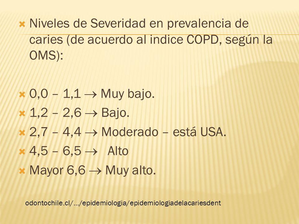 Niveles de Severidad en prevalencia de caries (de acuerdo al indice COPD, según la OMS): 0,0 – 1,1 Muy bajo. 1,2 – 2,6 Bajo. 2,7 – 4,4 Moderado – está