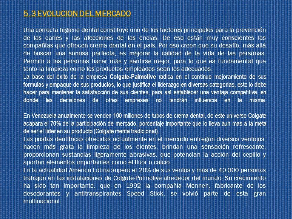 5.3 EVOLUCION DEL MERCADO Una correcta higiene dental constituye uno de los factores principales para la prevención de las caries y las afecciones de