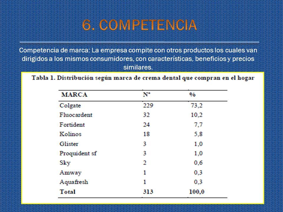 Competencia de marca: La empresa compite con otros productos los cuales van dirigidos a los mismos consumidores, con características, beneficios y pre