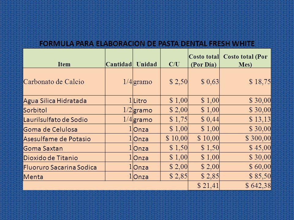 FORMULA PARA ELABORACION DE PASTA DENTAL FRESH WHITE ItemCantidadUnidadC/U Costo total (Por Día) Costo total (Por Mes) Carbonato de Calcio1/4gramo$ 2,