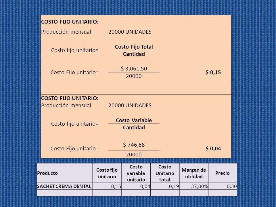COSTO FIJO UNITARIO: Producción mensual20000 UNIDADES Costo fijo unitario= Costo Fijo Total Cantidad Costo Fijo unitario= $ 3,061,50 $ 0,15 20000 COST
