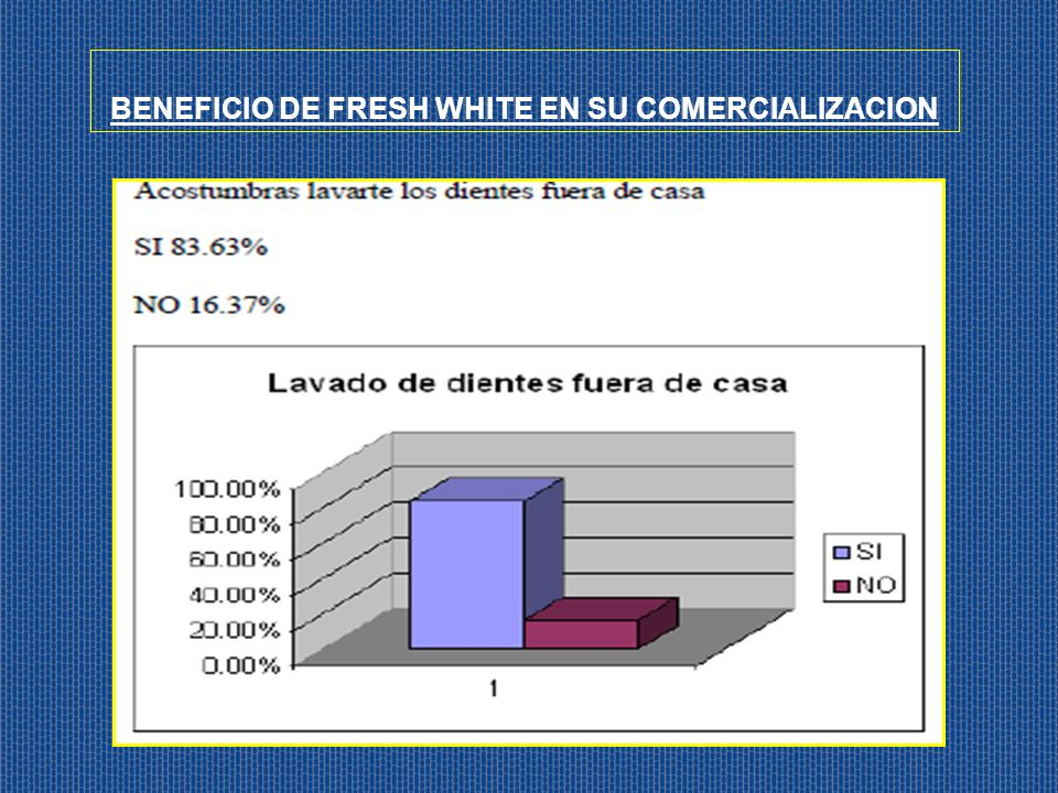 BENEFICIO DE FRESH WHITE EN SU COMERCIALIZACION