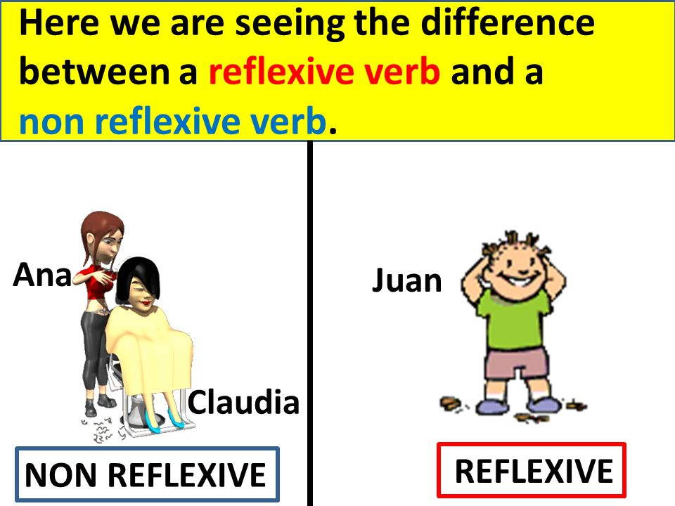 Here we are seeing the difference between a reflexive verb and a non reflexive verb. Ana Juan Claudia NON REFLEXIVE REFLEXIVE