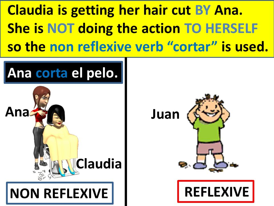 Claudia is getting her hair cut BY Ana. She is NOT doing the action TO HERSELF so the non reflexive verb cortar is used. Ana Juan Claudia NON REFLEXIV