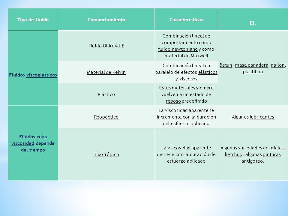 Tipo de fluido ComportamientoCaracterísticas Ej. Fluidos viscoelásticos Fluido Oldroyd-B Combinación lineal de comportamiento como fluido newtoniano y